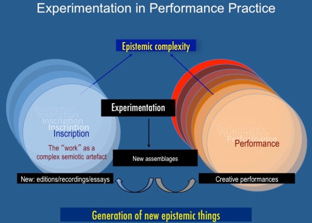 Fig. 2. Experimentation in Performance Practice